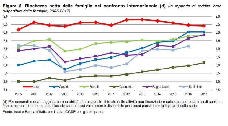 ricchezza-famiglie-italiane.png